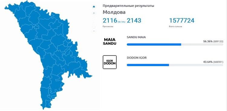 Результаты обработки протоколов в Молдавии. Фото: скриншот с сайта ЦИК