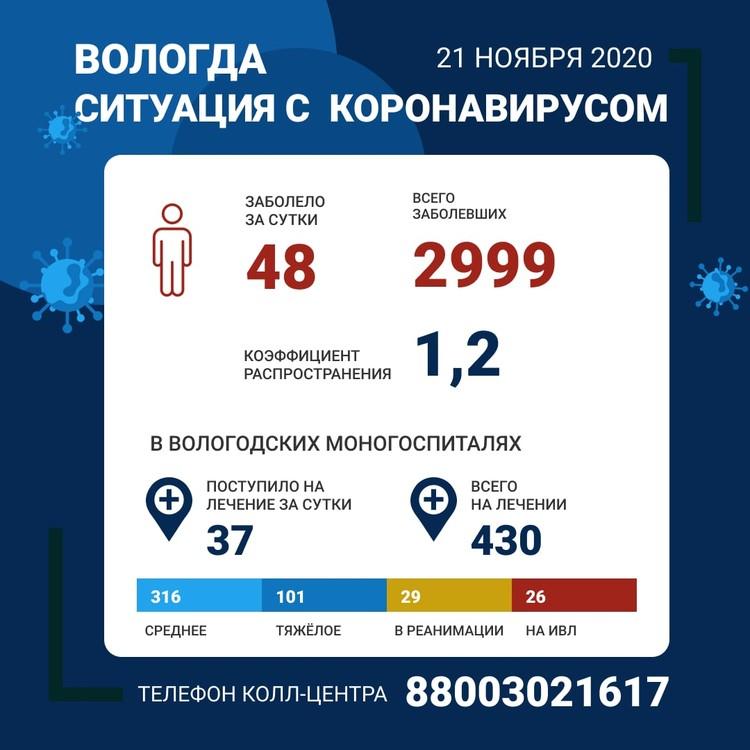 Статистика по Вологде
