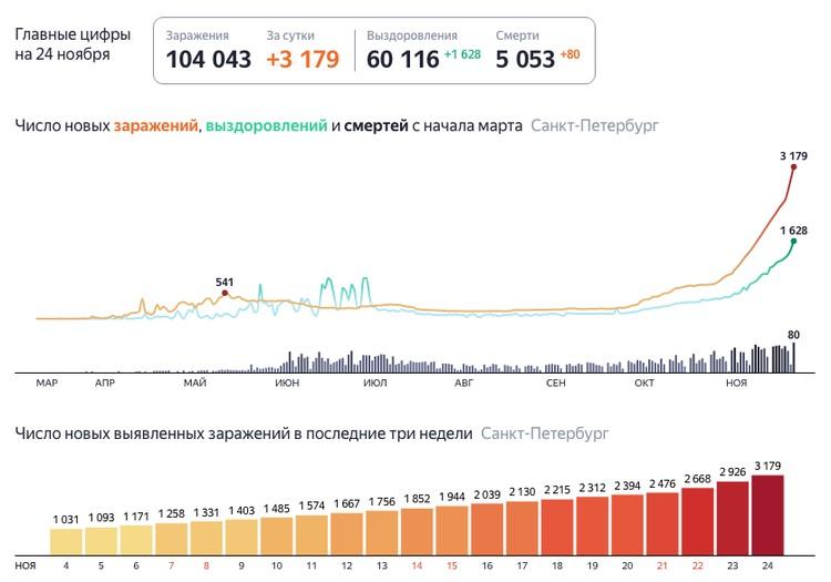 Последние данные по коронавирусу в Санкт-Петербурге на 24 ноября 2020 года / Фото: Яндекс