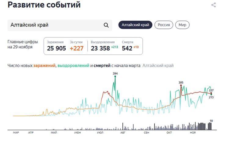 Яндекс статистика.