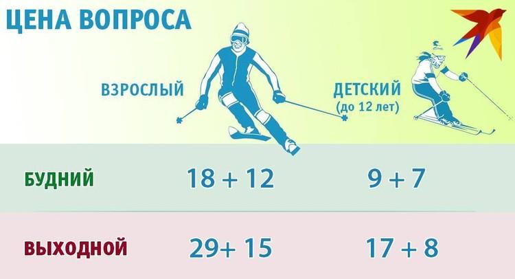 Цены на горнолыжный сезон 2020/2021 в «Логойске». Стоимость двух часов катания (ски-пасс + комплект снаряжения в прокат).