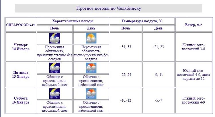 Фото: Челябинский гидрометеоцентр
