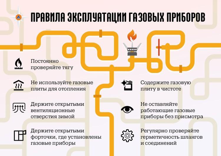 Правила эксплуатации газовых приборов