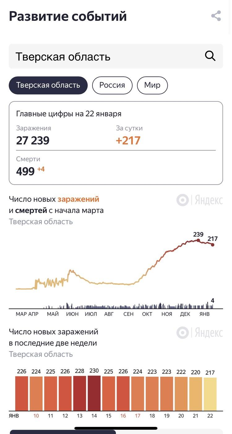 Графика: Яндекс