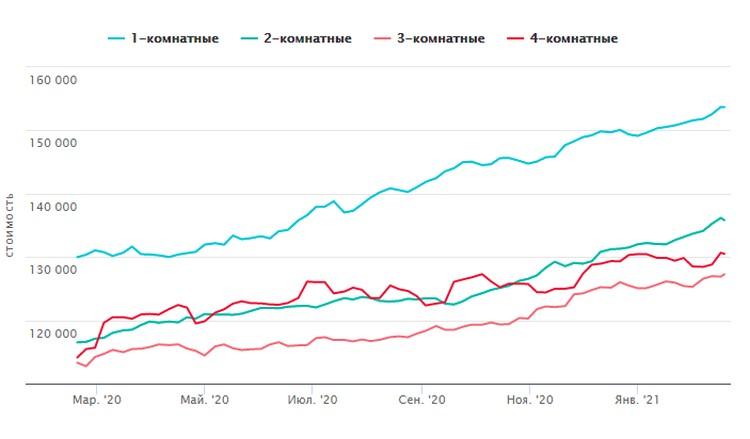 Динамика роста цен на вторичном рынке жилья во Владивостоке (февраль 2020 года - февраль 2021 года). Схема: сайт https://vl.etagi.com