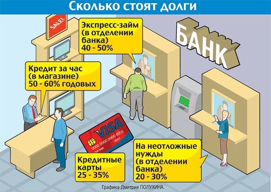 кредит в москве 50 50
